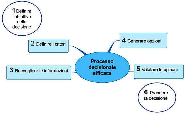 dinamiche di gruppo e processi decisionali