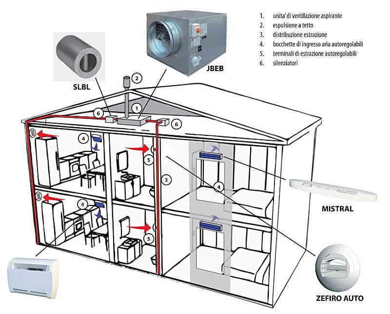 richiesta di modifica spazi - ventilazione